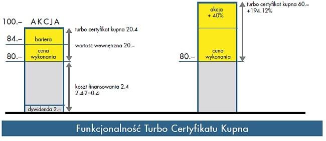 Certyfikaty inwestycyjne Raiffeisen Bank